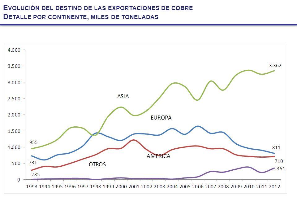 Evolución del destino de las exportaciones de cobre