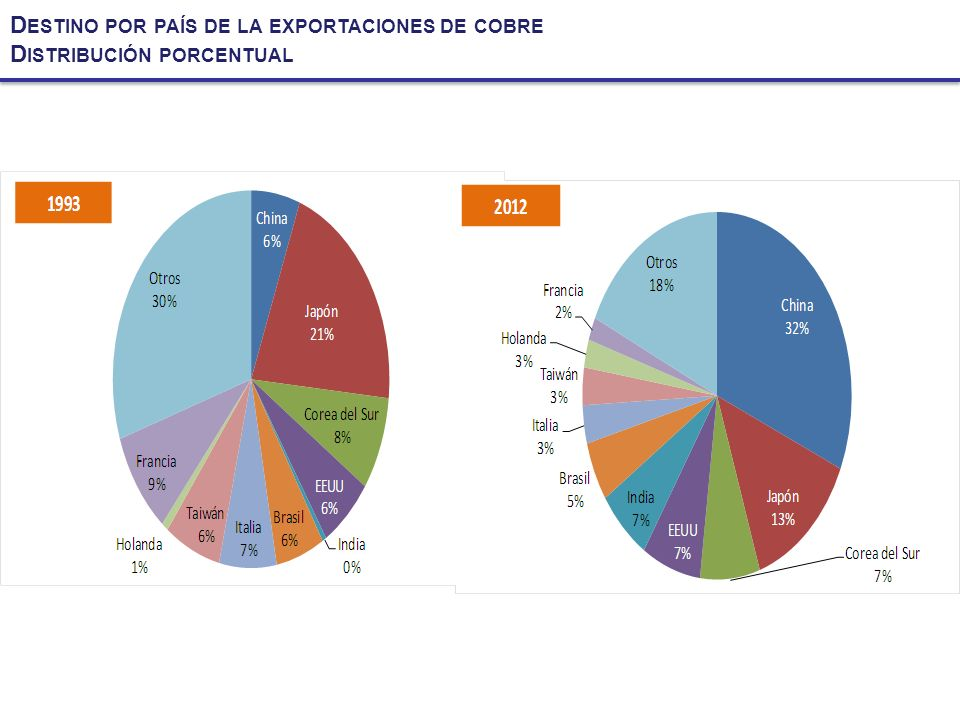 Destino por país de la exportaciones de cobre