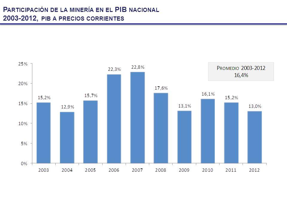 Participación de la minería en el PIB nacional