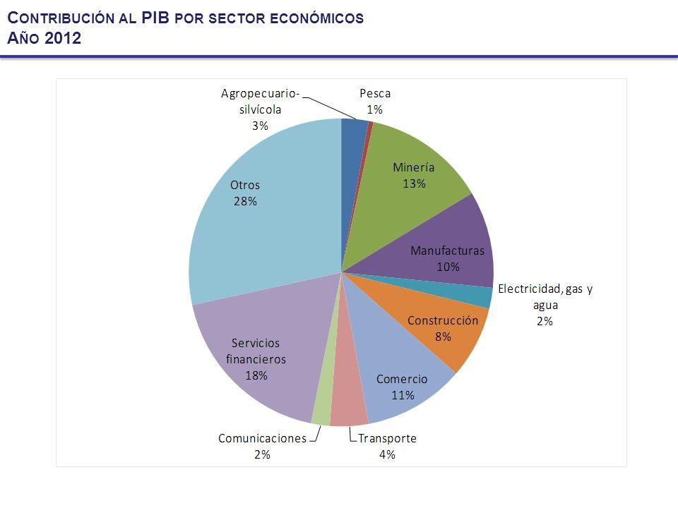 Contribución al PIB por sector económicos