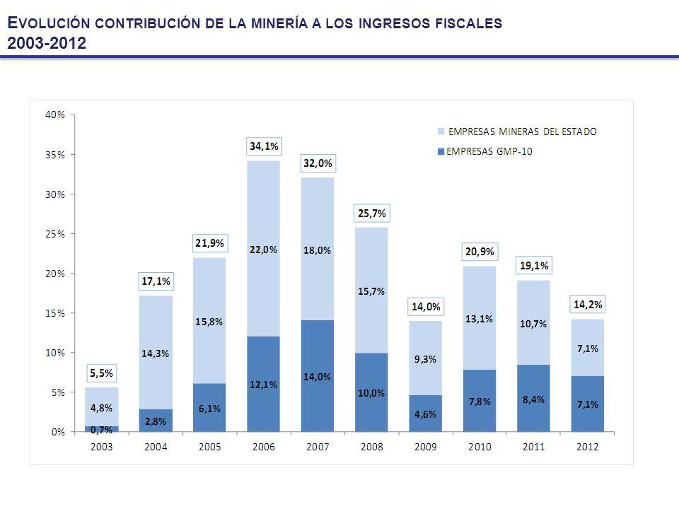 Evolución contribución de la minería a los ingresos fiscales