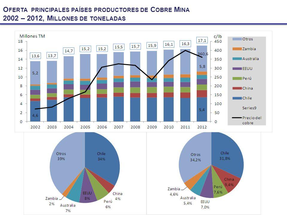 Oferta principales países productores de Cobre Mina
