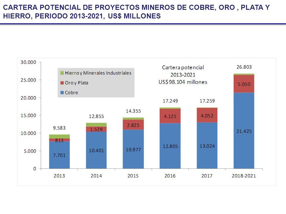 CARTERA POTENCIAL DE PROYECTOS MINEROS DE COBRE, ORO , PLATA Y HIERRO, PERIODO 2013-2021, US$ MILLONES