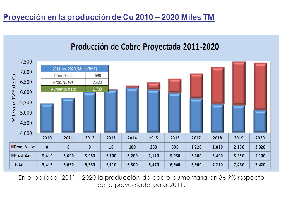 Proyección en la producción de Cu 2010 – 2020 Miles TM