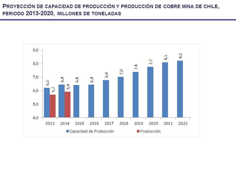 Proyección de capacidad de producción y producción de cobre mina de chile, periodo 2013-2020, millones de toneladas