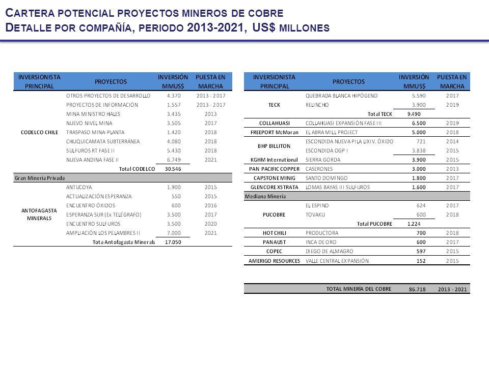 Cartera potencial proyectos mineros de cobre