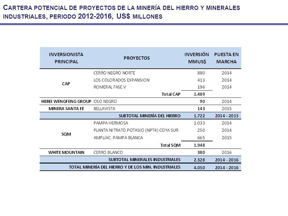 Cartera potencial de proyectos de la minería del hierro y minerales industriales, periodo 2012-2016, US$ millones