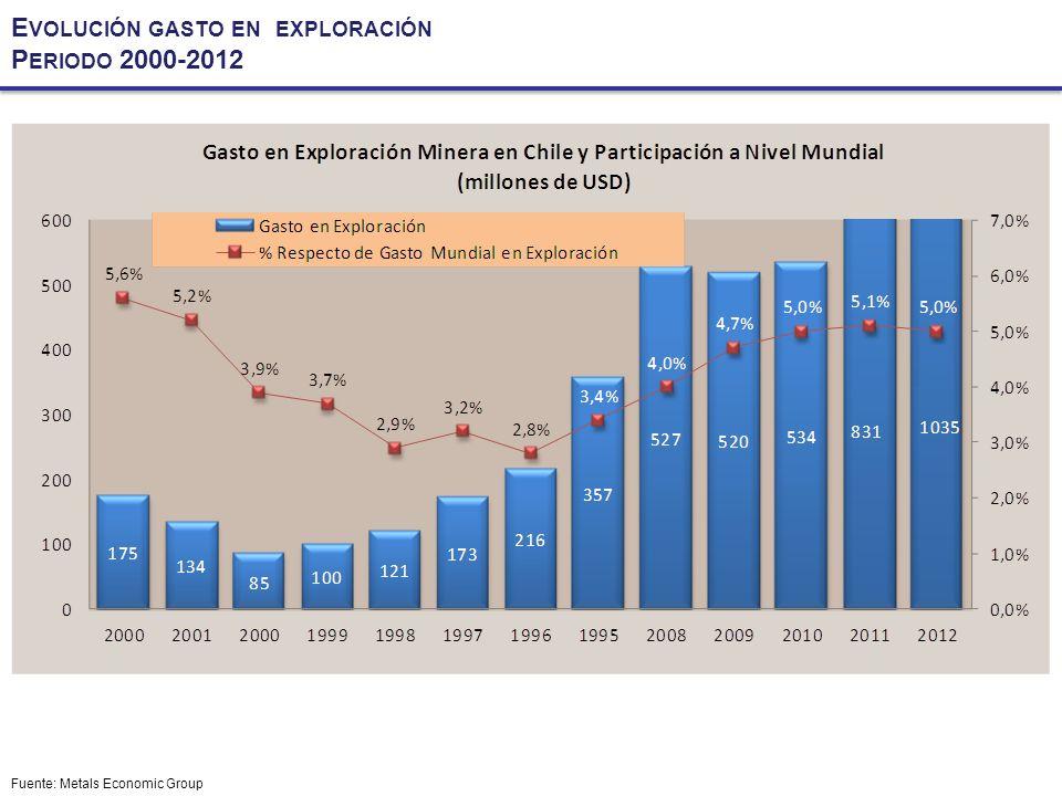 Evolución gasto en exploración Periodo 2000-2012