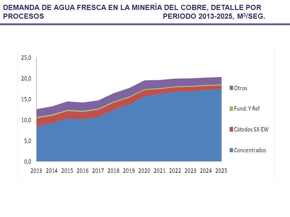 DEMANDA DE AGUA FRESCA EN LA MINERÍA DEL COBRE, DETALLE POR PROCESOS PERIODO 2013-2025, M3/SEG.