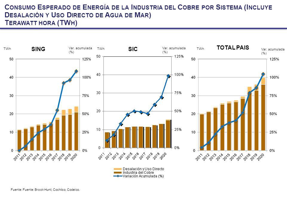 Consumo Esperado de Energía de la Industria del Cobre por Sistema (Incluye Desalación y Uso Directo de Agua de Mar)