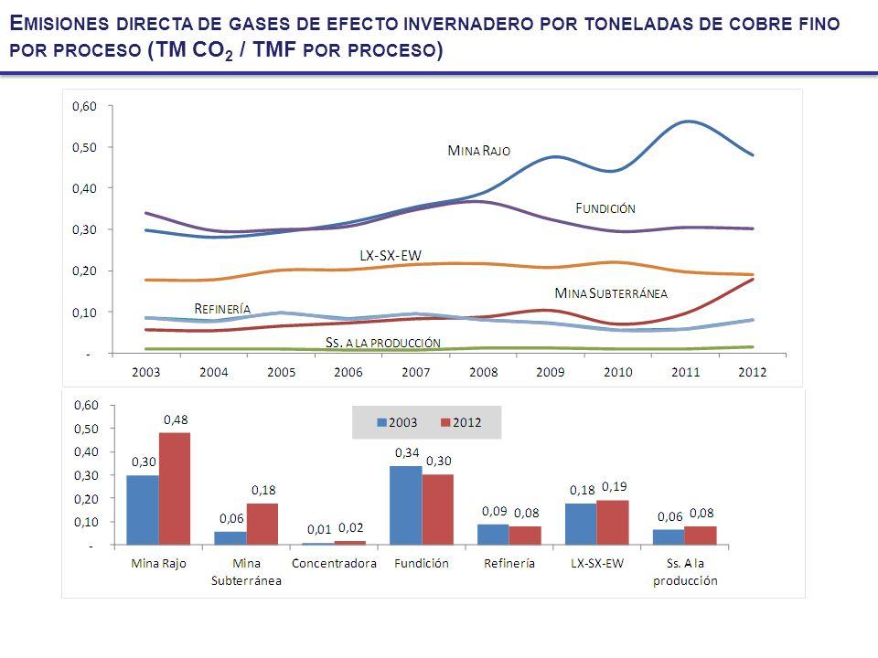 Emisiones directa de gases de efecto invernadero por toneladas de cobre fino por proceso (TM CO2 / TMF por proceso)
