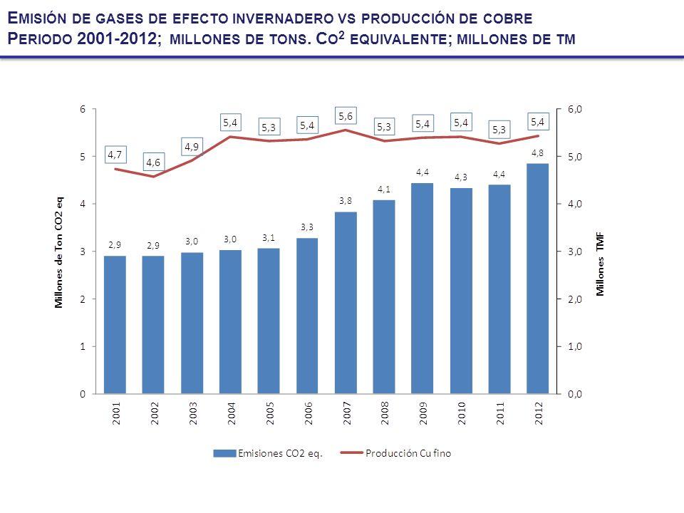 Emisión de gases de efecto invernadero vs producción de cobre