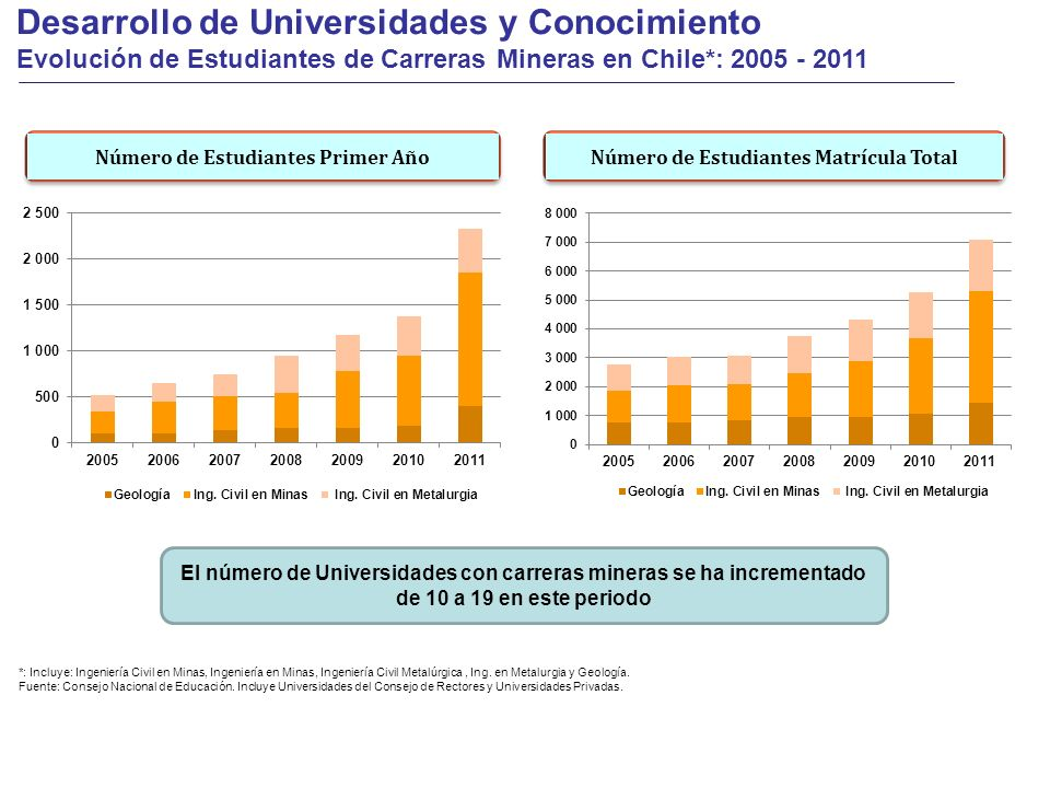 Número de Estudiantes Primer Año Número de Estudiantes Matrícula Total