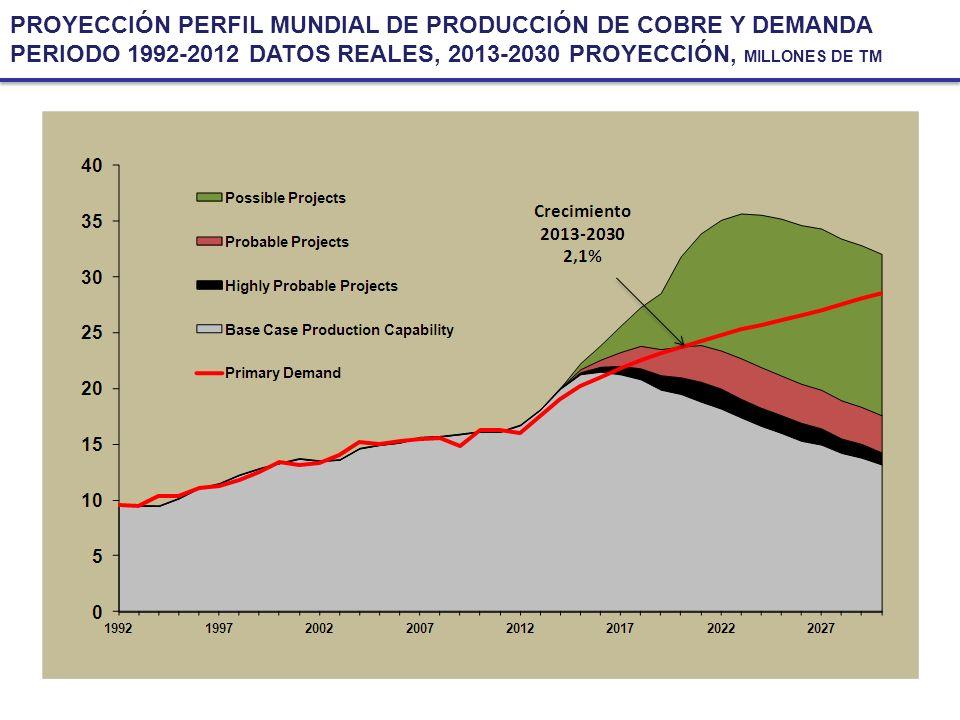 PROYECCIÓN PERFIL MUNDIAL DE PRODUCCIÓN DE COBRE Y DEMANDA