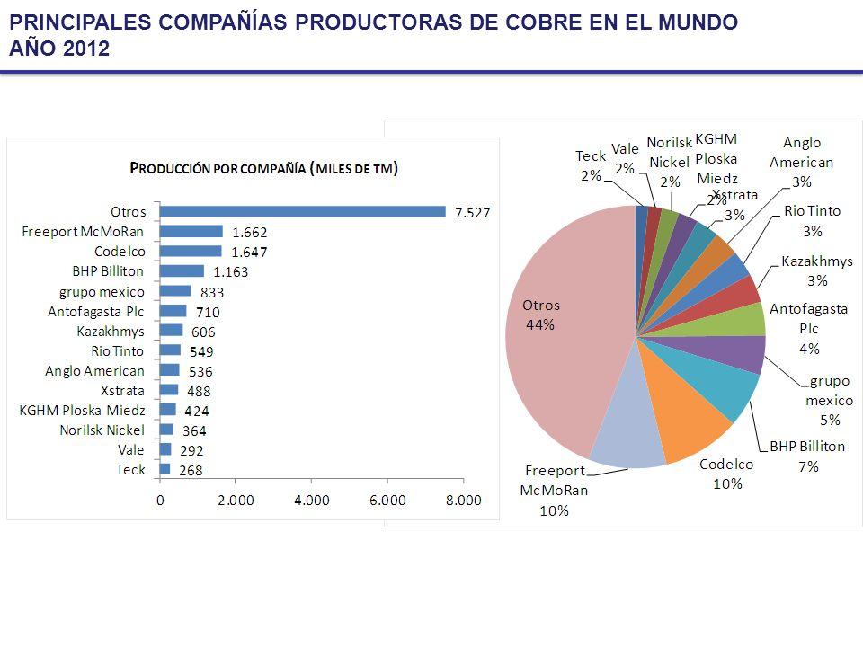 PRINCIPALES COMPAÑÍAS PRODUCTORAS DE COBRE EN EL MUNDO