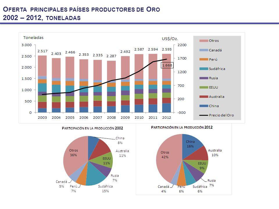 Oferta principales países productores de Oro