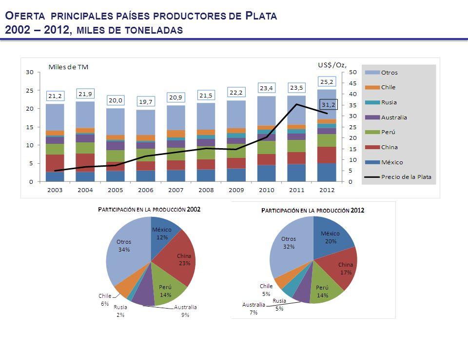 Oferta principales países productores de Plata