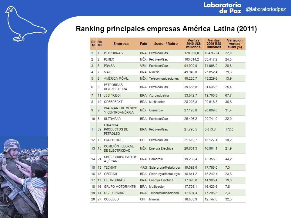 Ranking principales empresas América Latina (2011)