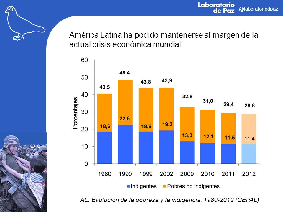 @laboratoriodpaz América Latina ha podido mantenerse al margen de la actual crisis económica mundial.