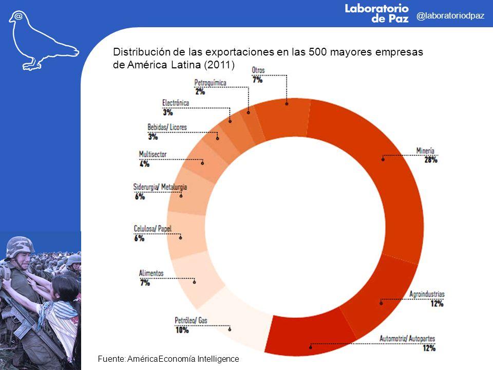 @laboratoriodpaz Distribución de las exportaciones en las 500 mayores empresas de América Latina (2011)