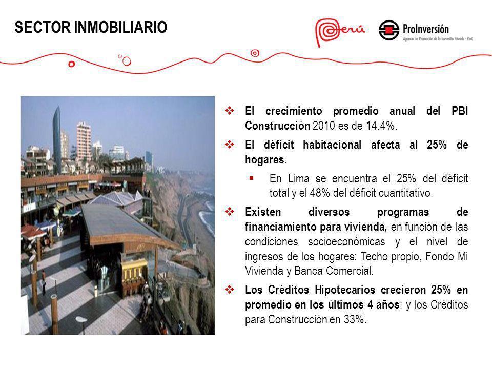 SECTOR INMOBILIARIO El crecimiento promedio anual del PBI Construcción 2010 es de 14.4%. El déficit habitacional afecta al 25% de hogares.