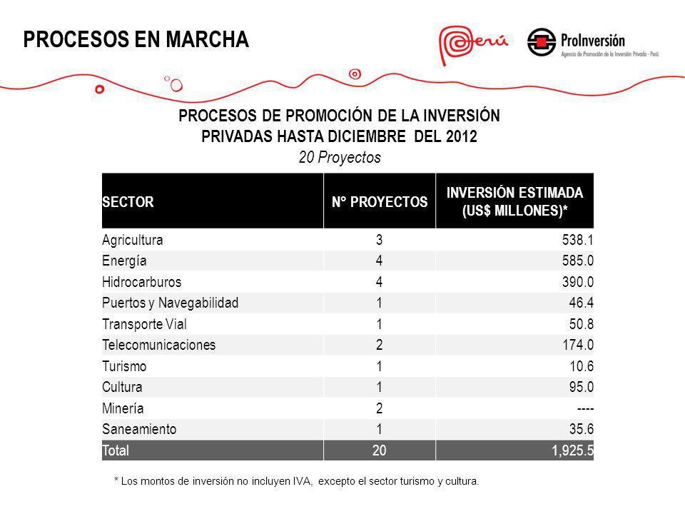 INVERSIÓN ESTIMADA (US$ MILLONES)*