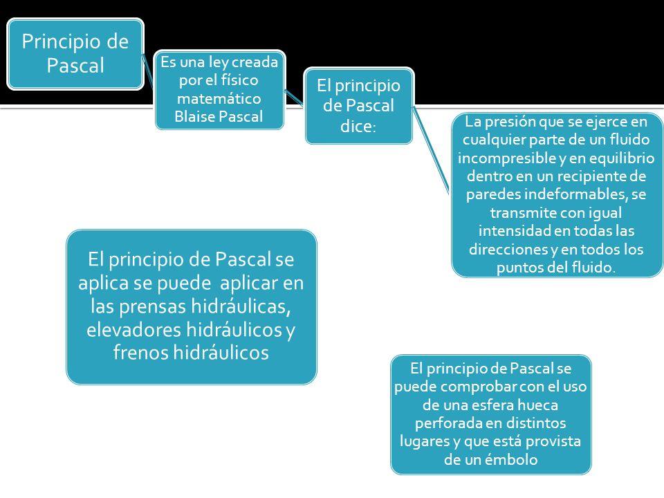 Principio de Pascal El principio de Pascal dice: