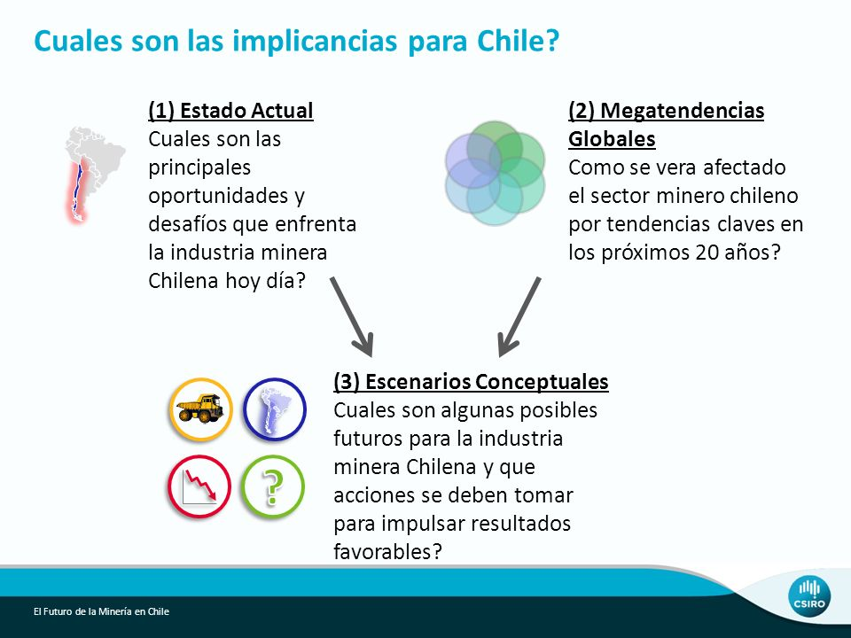 Cuales son las implicancias para Chile (1) Estado Actual