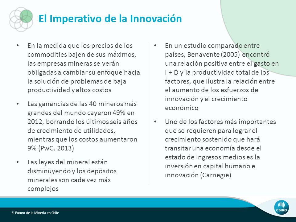 El Imperativo de la Innovación