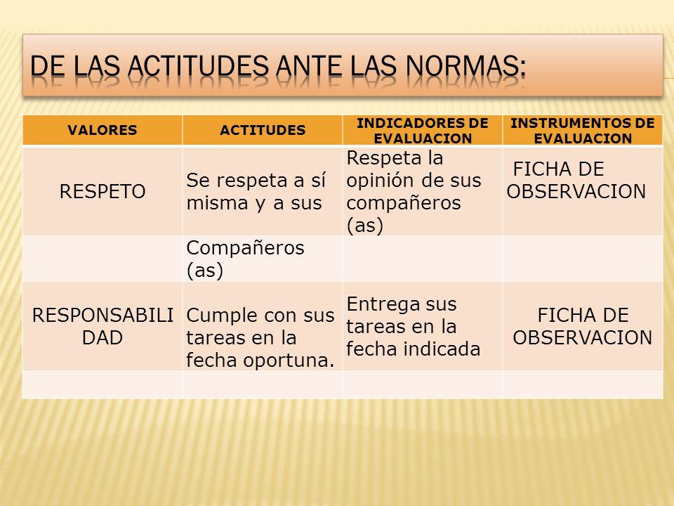 De las actitudes ANTE LAS NORMAS: