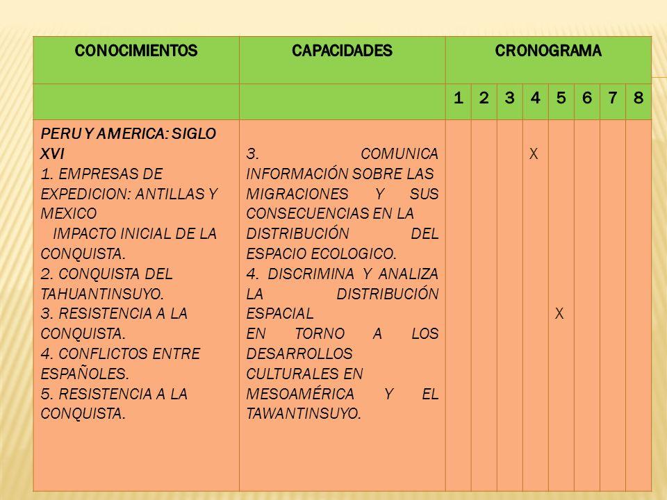 CONOCIMIENTOS CAPACIDADES. CRONOGRAMA. 1. 2. 3. 4. 5. 6. 7. 8. PERU Y AMERICA: SIGLO XVI.