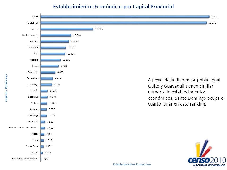 A pesar de la diferencia poblacional, Quito y Guayaquil tienen similar número de establecimientos económicos, Santo Domingo ocupa el cuarto lugar en este ranking.