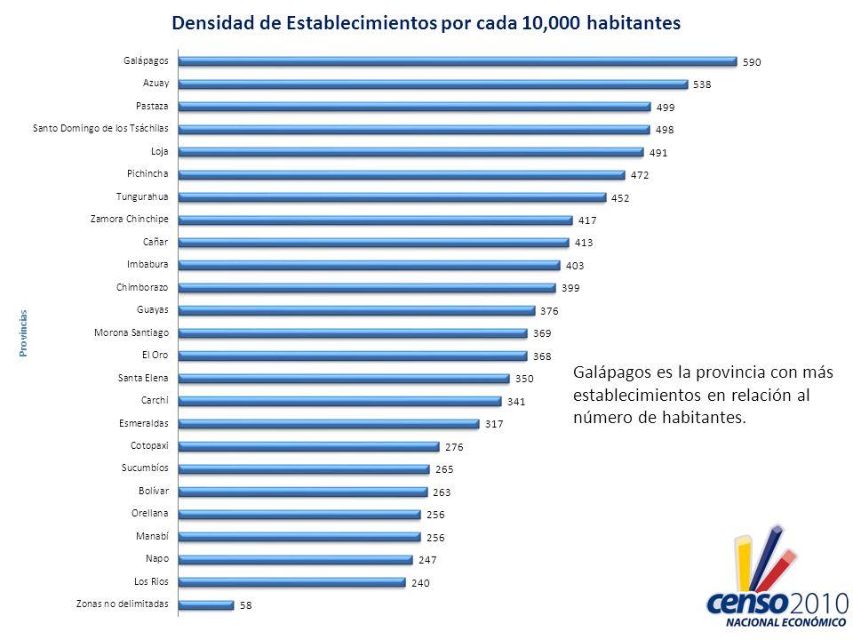 Galápagos es la provincia con más establecimientos en relación al número de habitantes.