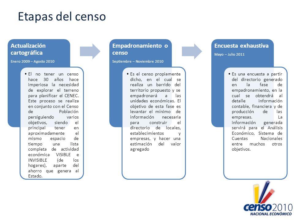 Etapas del censo Actualización cartográfica Empadronamiento o censo