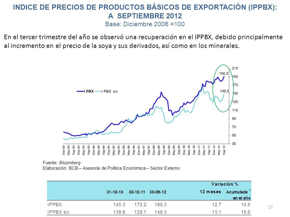 INDICE DE PRECIOS DE PRODUCTOS BÁSICOS DE EXPORTACIÓN (IPPBX): A SEPTIEMBRE 2012 Base: Diciembre 2006 =100