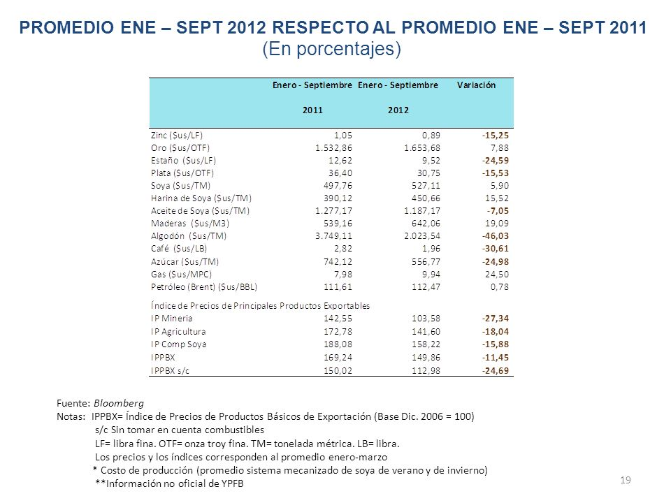 PROMEDIO ENE – SEPT 2012 RESPECTO AL PROMEDIO ENE – SEPT 2011 (En porcentajes)