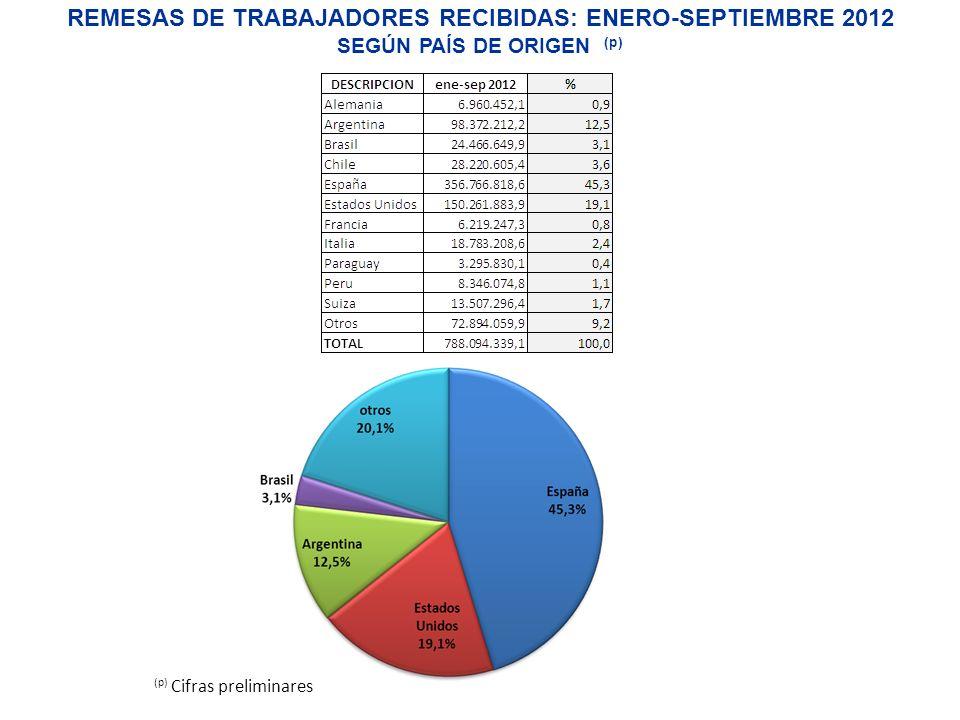 REMESAS DE TRABAJADORES RECIBIDAS: ENERO-SEPTIEMBRE 2012 SEGÚN PAÍS DE ORIGEN (p)
