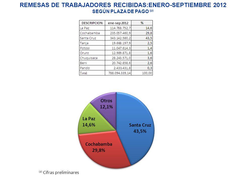 REMESAS DE TRABAJADORES RECIBIDAS:ENERO-SEPTIEMBRE 2012 SEGÚN PLAZA DE PAGO (p)