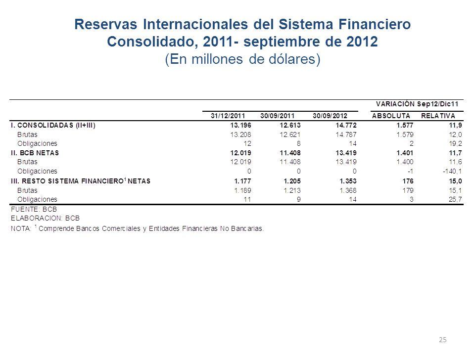 Reservas Internacionales del Sistema Financiero Consolidado, 2011- septiembre de 2012 (En millones de dólares)