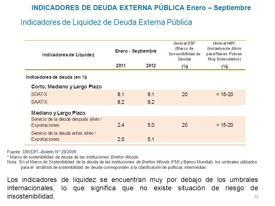 INDICADORES DE DEUDA EXTERNA PÚBLICA Enero – Septiembre