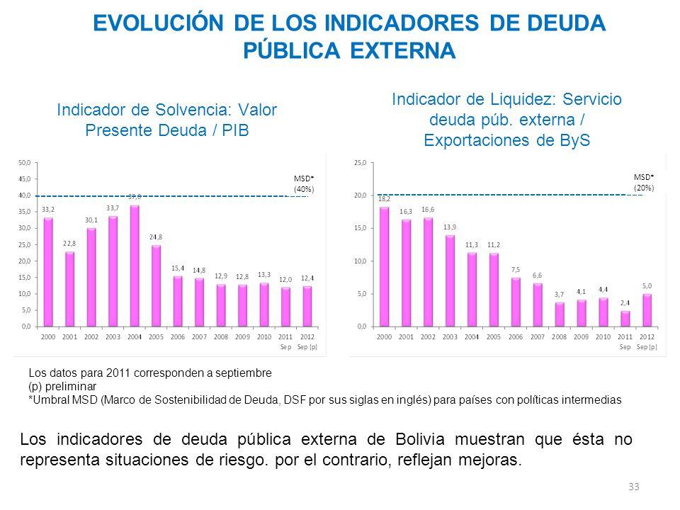 EVOLUCIÓN DE LOS INDICADORES DE DEUDA PÚBLICA EXTERNA