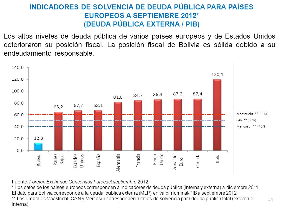 INDICADORES DE SOLVENCIA DE DEUDA PÚBLICA PARA PAÍSES EUROPEOS A SEPTIEMBRE 2012* (DEUDA PÚBLICA EXTERNA / PIB)
