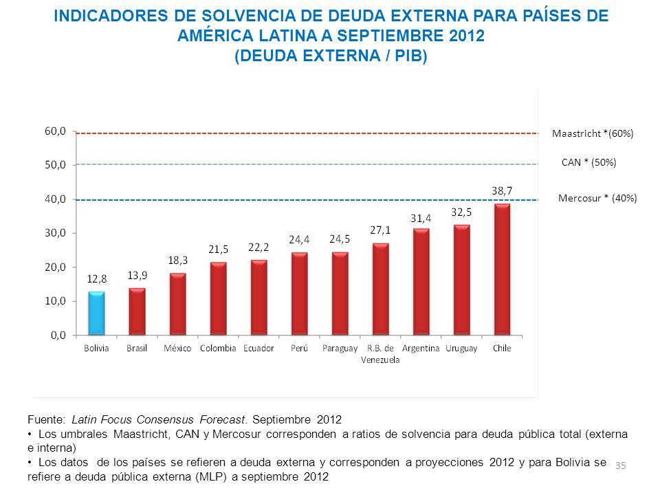INDICADORES DE SOLVENCIA DE DEUDA EXTERNA PARA PAÍSES DE AMÉRICA LATINA A SEPTIEMBRE 2012 (DEUDA EXTERNA / PIB)
