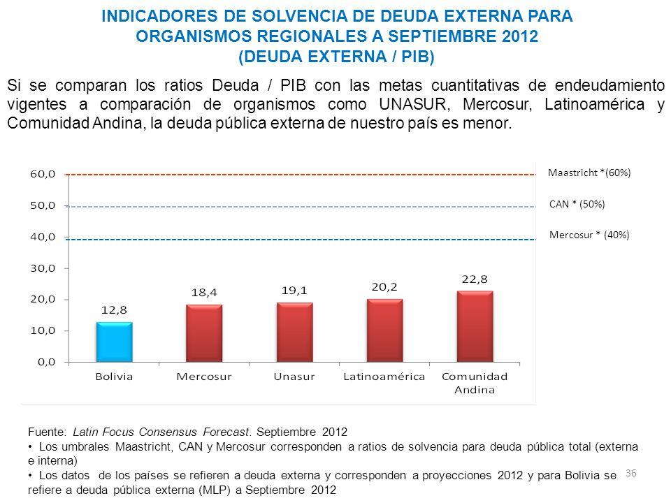 INDICADORES DE SOLVENCIA DE DEUDA EXTERNA PARA ORGANISMOS REGIONALES A SEPTIEMBRE 2012 (DEUDA EXTERNA / PIB)