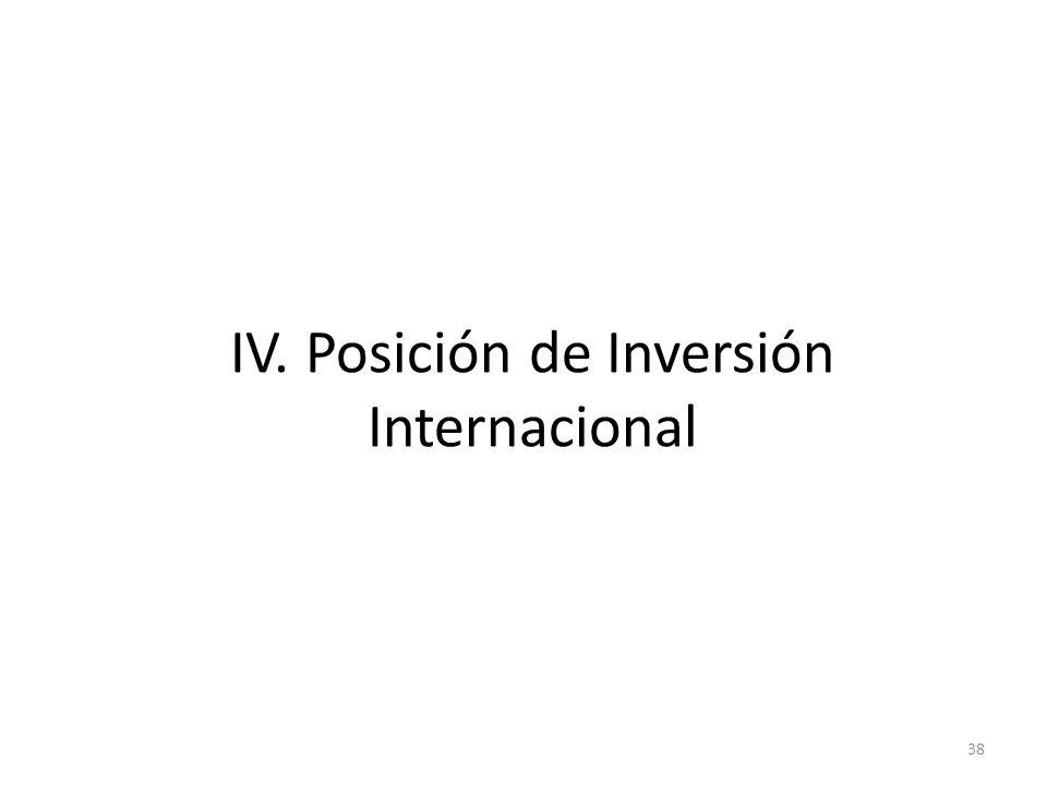 IV. Posición de Inversión Internacional