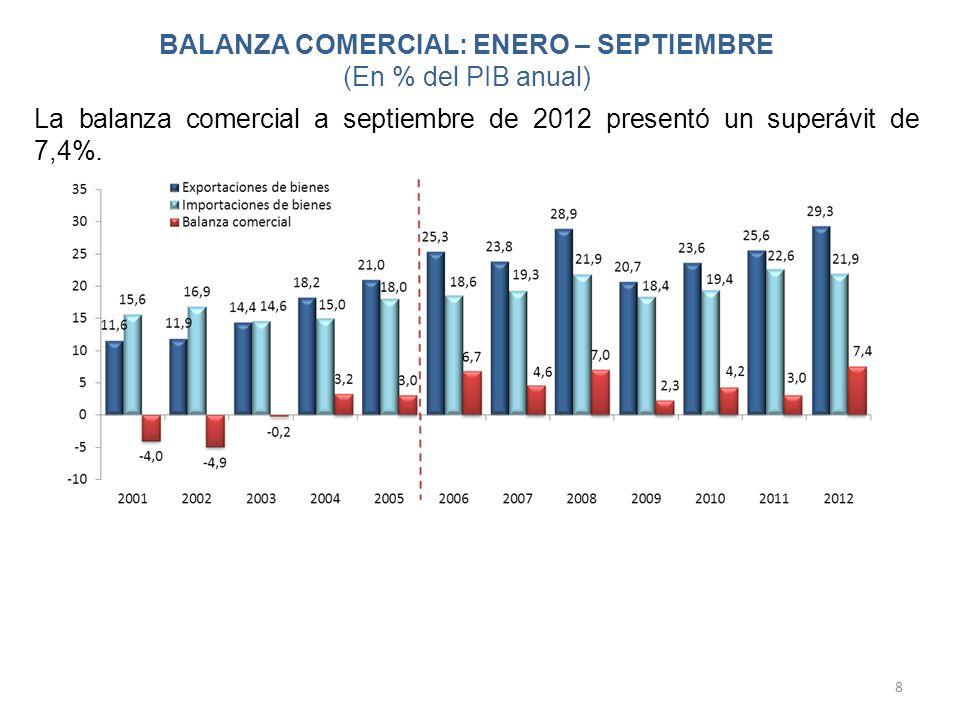 BALANZA COMERCIAL: ENERO – SEPTIEMBRE (En % del PIB anual)