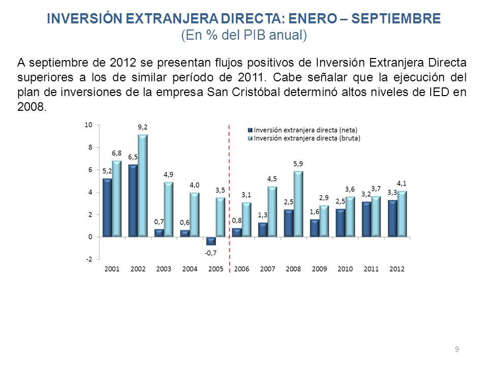 INVERSIÓN EXTRANJERA DIRECTA: ENERO – SEPTIEMBRE (En % del PIB anual)