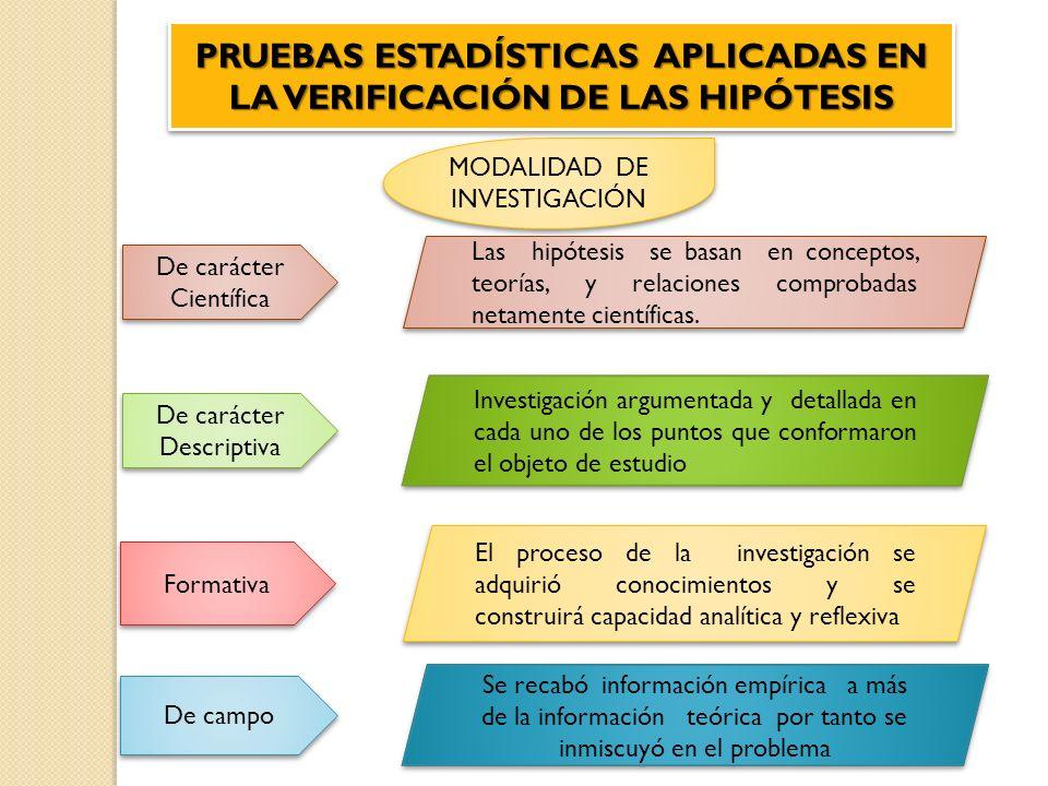 PRUEBAS ESTADÍSTICAS APLICADAS EN LA VERIFICACIÓN DE LAS HIPÓTESIS