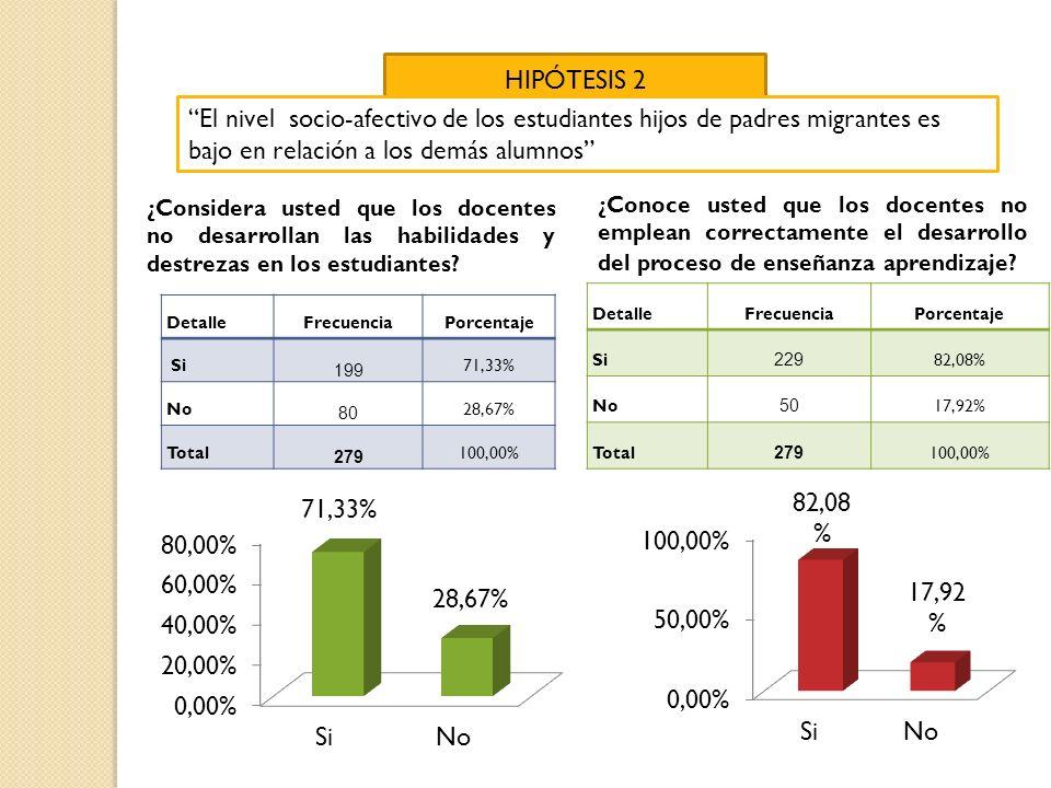 HIPÓTESIS 2 El nivel socio-afectivo de los estudiantes hijos de padres migrantes es bajo en relación a los demás alumnos