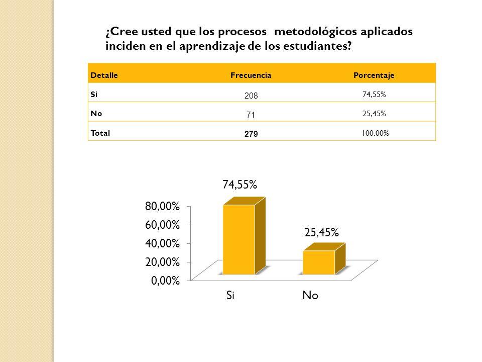¿Cree usted que los procesos metodológicos aplicados inciden en el aprendizaje de los estudiantes